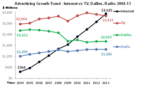 Advertising Growth Trend
